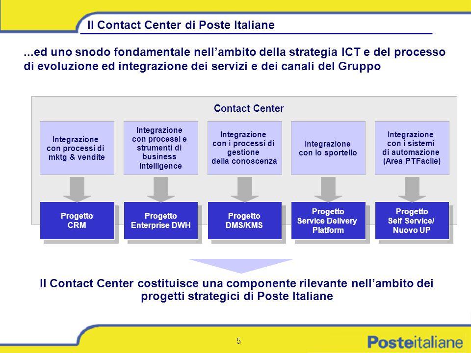 5 Progetto CRM Progetto CRM Progetto Enterprise DWH Progetto Enterprise DWH Progetto DMS/KMS Progetto DMS/KMS Progetto Service Delivery Platform Proge