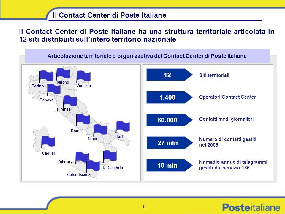 6 Il Contact Center di Poste Italiane ha una struttura territoriale articolata in 12 siti distribuiti sullintero territorio nazionale Articolazione te