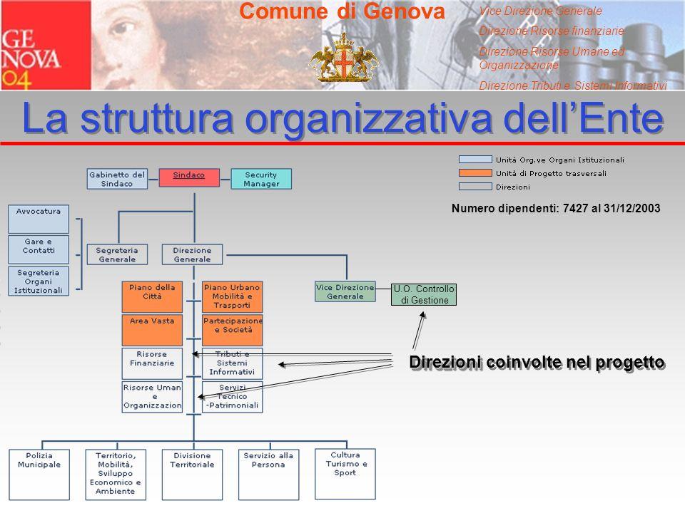 Vice Direzione Generale Direzione Risorse finanziarie Direzione Risorse Umane ed Organizzazione Direzione Tributi e Sistemi Informativi La struttura o