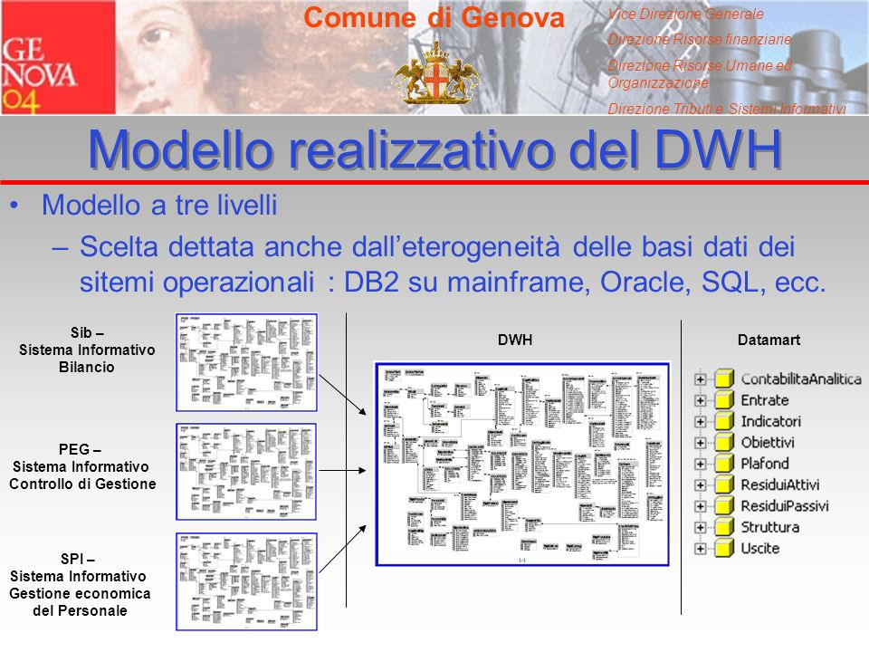 Vice Direzione Generale Direzione Risorse finanziarie Direzione Risorse Umane ed Organizzazione Direzione Tributi e Sistemi Informativi Modello realizzativo del DWH Modello a tre livelli –Scelta dettata anche dalleterogeneità delle basi dati dei sitemi operazionali : DB2 su mainframe, Oracle, SQL, ecc.