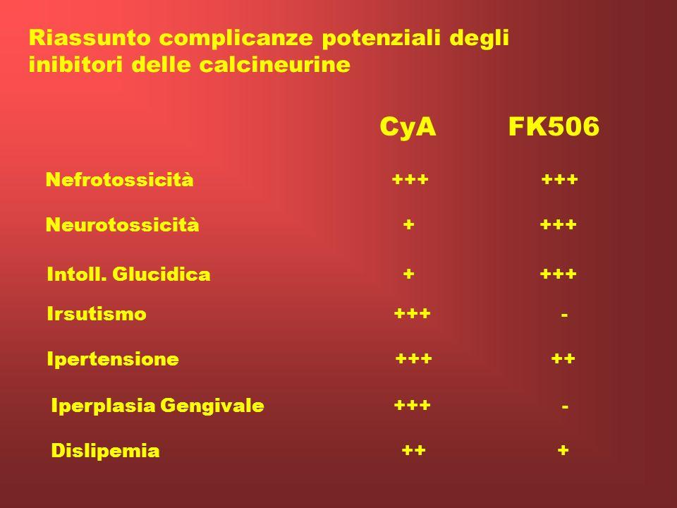 FK 506 (tacrolimus) Effetti collaterali: NEFROTOSSICITA (Anticalcineurina) NEUROTOSSICITA IPERGLICEMIA Bassa incidenza di: Iperlipidemia Irsutismo Ipe