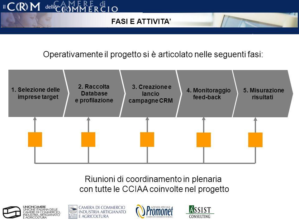 pag. 15 ÀSSIST – CRM per le Camere di Commercio 1. Selezione delle imprese target 2. Raccolta Database e profilazione Operativamente il progetto si è