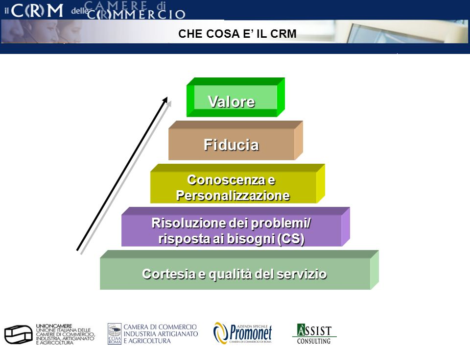 pag. 4 ÀSSIST – CRM per le Camere di Commercio Cortesia e qualità del servizio Risoluzione dei problemi/ risposta ai bisogni (CS) Conoscenza e Persona