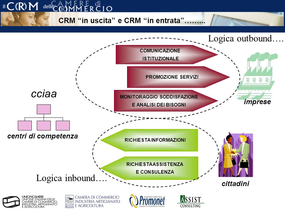 pag.8 ÀSSIST – CRM per le Camere di Commercio CRM in uscita e CRM in entrata……...
