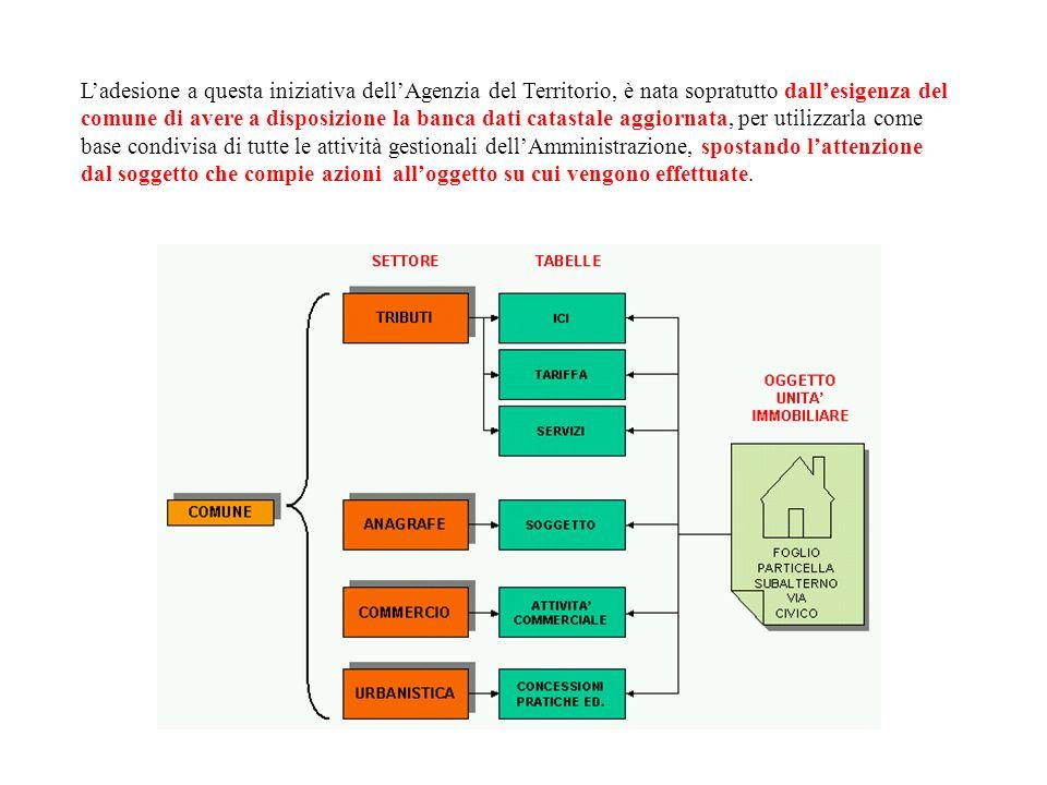 COSVIAL Consorzio di Sviluppo dellAlto Lazio Via Goito, 39 – 00185 Roma Sovrapposizione catasto - aerofotogrammetria