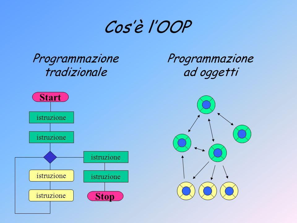 Cosè lOOP Programmazione tradizionale Programmazione ad oggetti istruzione Start istruzione Stop