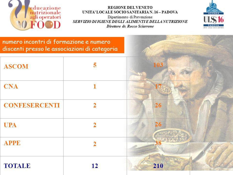 numero incontri di formazione e numero discenti presso le associazioni di categoria ASCOM 5103 CNA117 CONFESERCENTI226 UPA2 26 APPE 2 38 TOTALE12210 REGIONE DEL VENETO UNITA LOCALE SOCIO SANITARIA N.