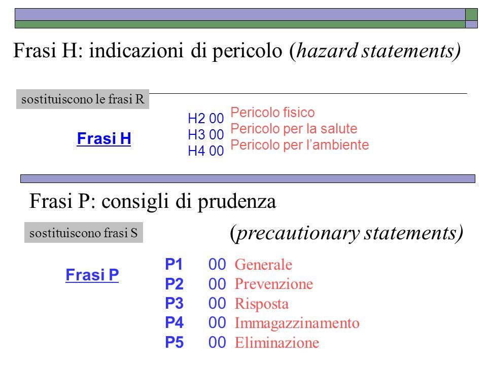 Frasi H: indicazioni di pericolo (hazard statements) Frasi H H2 H3 H4 00 00 00 Pericolo fisico Pericolo per la salute Pericolo per lambiente Frasi P: