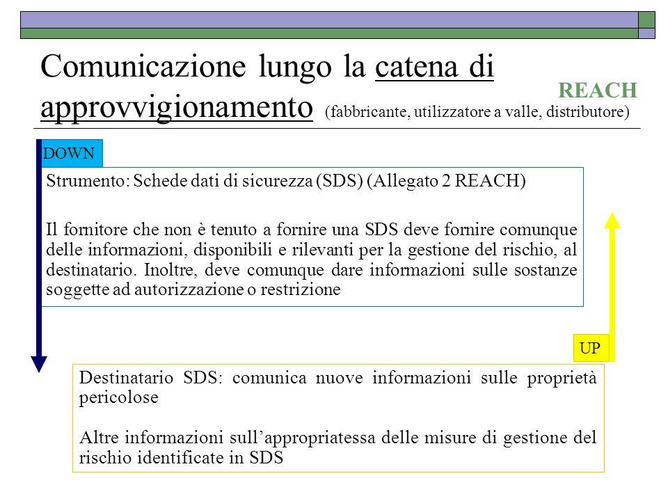 Comunicazione lungo la catena di approvvigionamento (fabbricante, utilizzatore a valle, distributore) Strumento: Schede dati di sicurezza (SDS) (Alleg