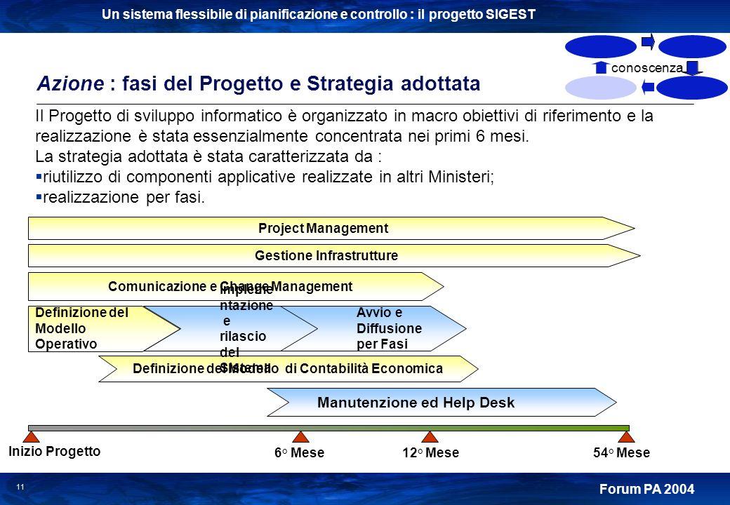 Un sistema flessibile di pianificazione e controllo : il progetto SIGEST Forum PA 2004 11 Azione : fasi del Progetto e Strategia adottata conoscenza D