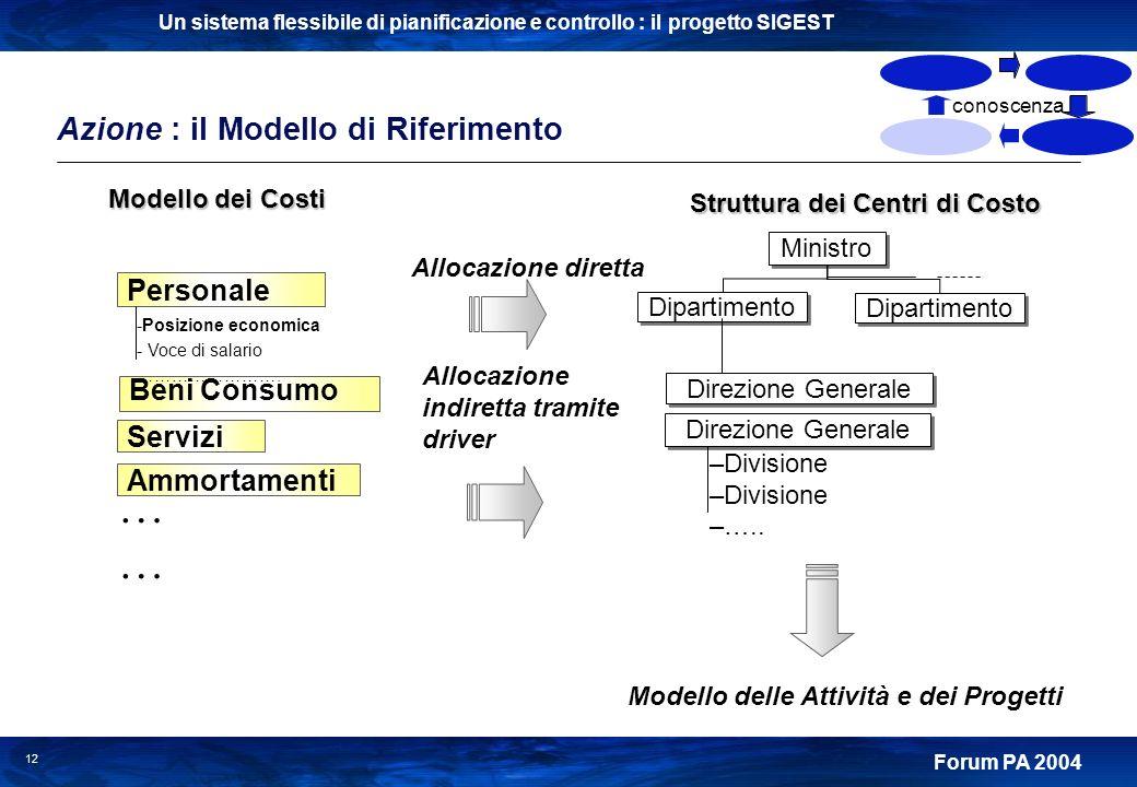 Un sistema flessibile di pianificazione e controllo : il progetto SIGEST Forum PA 2004 12 Ministro Dipartimento Direzione Generale –Divisione –….. Per