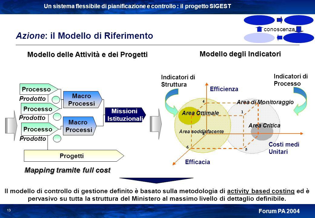 Un sistema flessibile di pianificazione e controllo : il progetto SIGEST Forum PA 2004 13 Processo Macro Processi Macro Processi Missioni Istituzional
