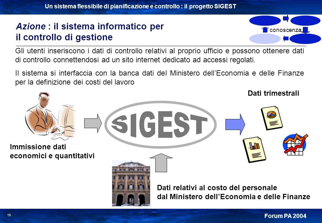 Un sistema flessibile di pianificazione e controllo : il progetto SIGEST Forum PA 2004 15 Gli utenti inseriscono i dati di controllo relativi al propr