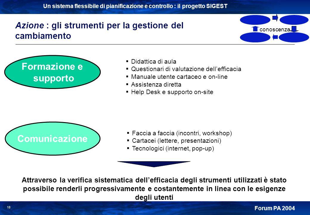 Un sistema flessibile di pianificazione e controllo : il progetto SIGEST Forum PA 2004 18 Azione : gli strumenti per la gestione del cambiamento Facci