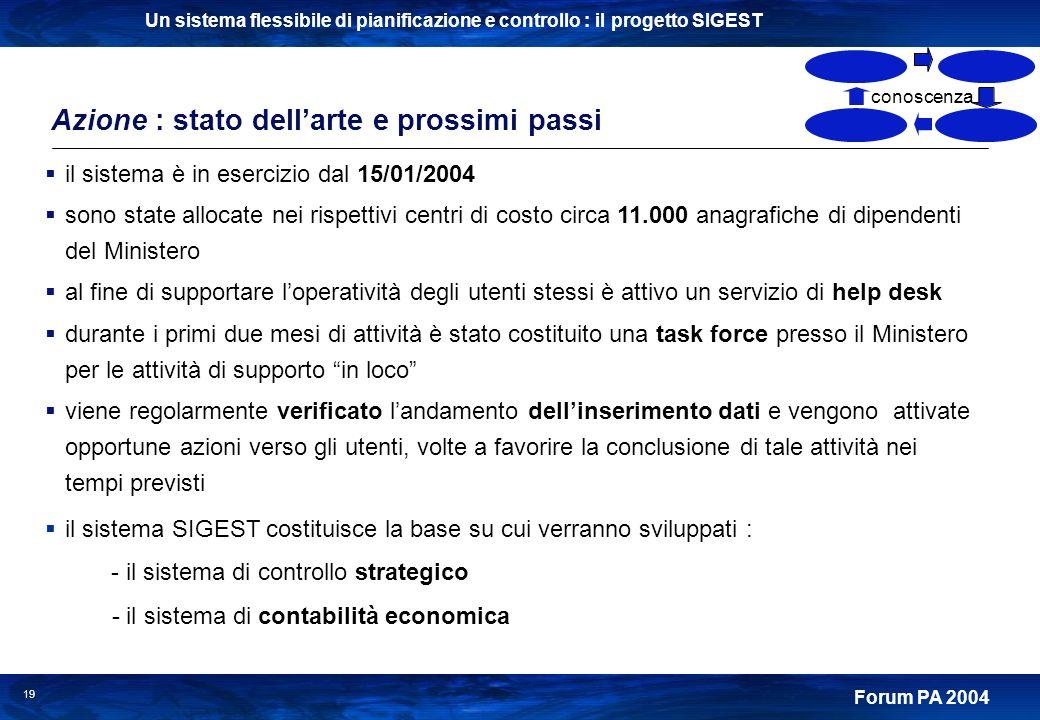 Un sistema flessibile di pianificazione e controllo : il progetto SIGEST Forum PA 2004 19 Azione : stato dellarte e prossimi passi il sistema è in ese