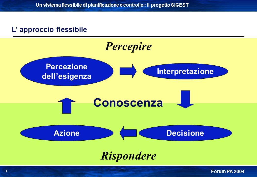 Un sistema flessibile di pianificazione e controllo : il progetto SIGEST Forum PA 2004 3 L approccio flessibile Percezione dellesigenza Interpretazion