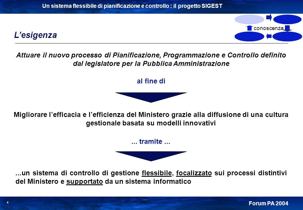 Un sistema flessibile di pianificazione e controllo : il progetto SIGEST Forum PA 2004 4 Lesigenza Attuare il nuovo processo di Pianificazione, Progra