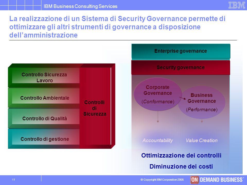 © Copyright IBM Corporation 2005 IBM Business Consulting Services 10 Il disegno e limplementazione delle soluzioni di sicurezza pone le Amministrazion