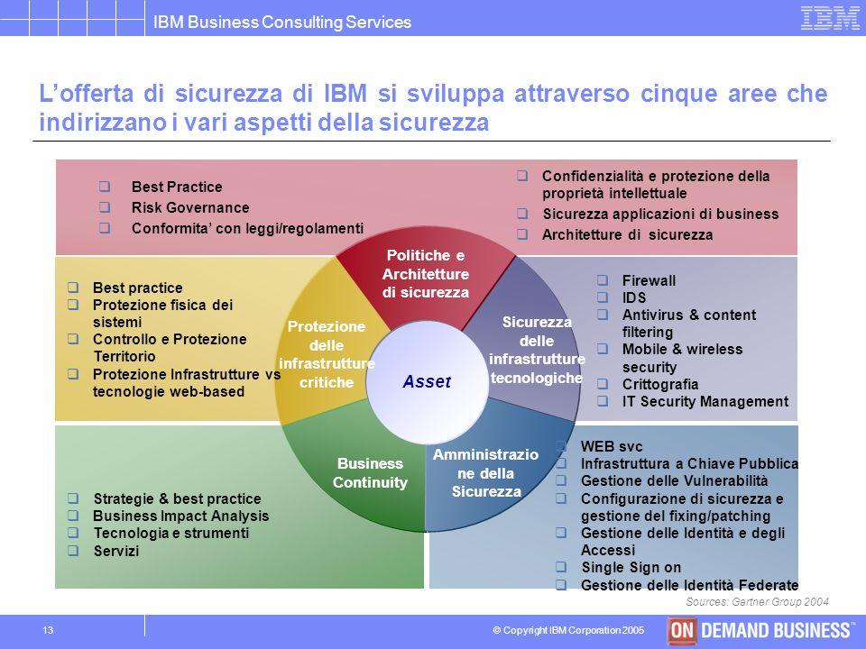 © Copyright IBM Corporation 2005 IBM Business Consulting Services 12 Solamente attraverso unadeguata organizzazione delle attività di sicurezza è poss