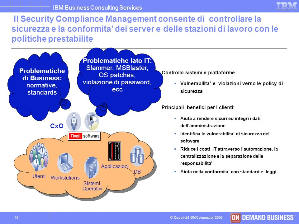 © Copyright IBM Corporation 2005 IBM Business Consulting Services 14 Il Sistema di Gestione della Sicurezza e fondamentale per garantire il controllo