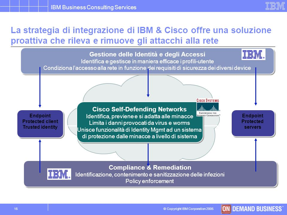 © Copyright IBM Corporation 2005 IBM Business Consulting Services 15 Il Security Compliance Management consente di controllare la sicurezza e la confo