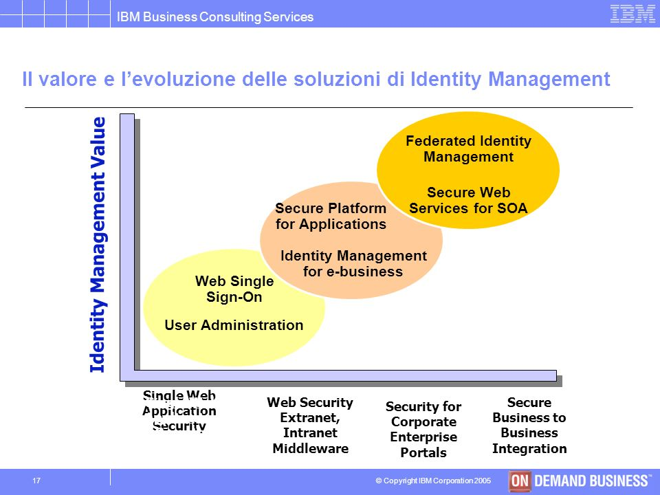 © Copyright IBM Corporation 2005 IBM Business Consulting Services 16 La strategia di integrazione di IBM & Cisco offre una soluzione proattiva che ril