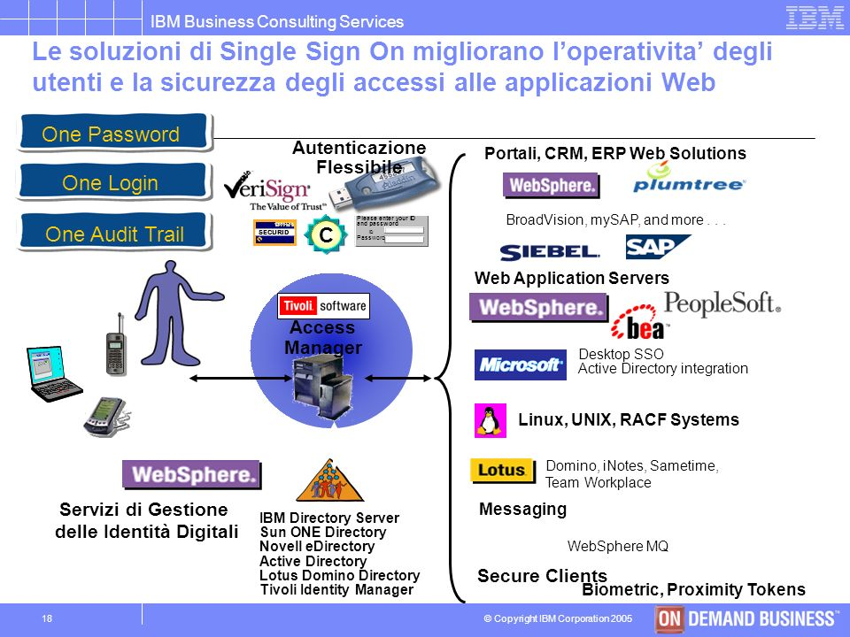© Copyright IBM Corporation 2005 IBM Business Consulting Services 17 Il valore e levoluzione delle soluzioni di Identity Management Identity Managemen