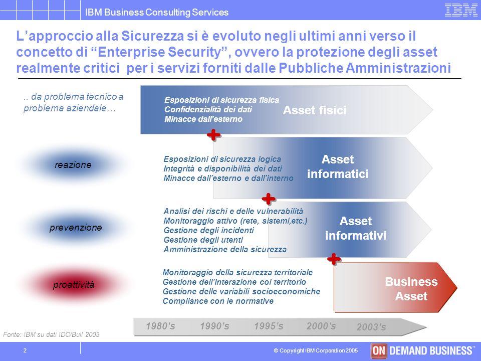 © Copyright IBM Corporation 2005 IBM Business Consulting Services 22 Larchitettura di riferimento di una soluzione di Integrated Identity Management