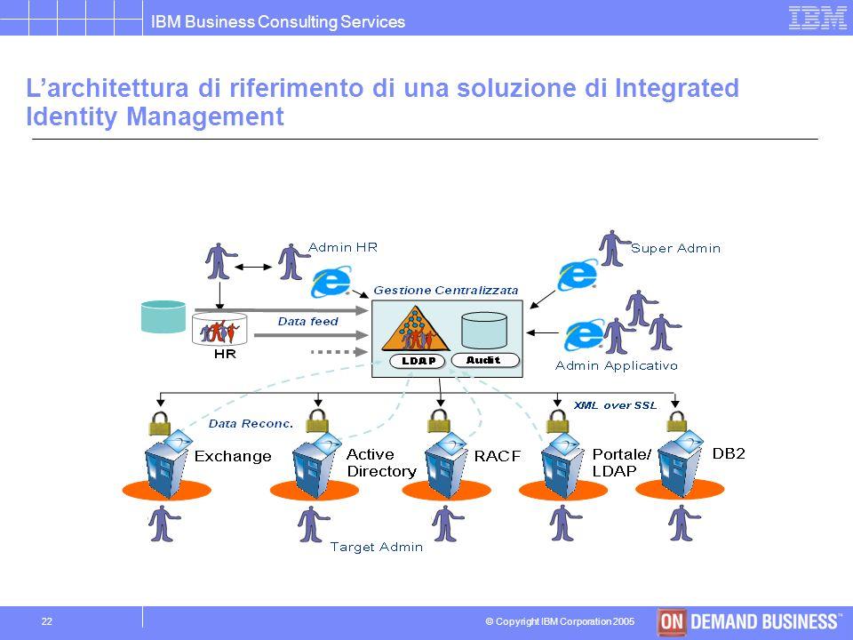 © Copyright IBM Corporation 2005 IBM Business Consulting Services 21 Organizzazione logica dellAzienda Organizzazione fisica sistemi IT Politiche di c