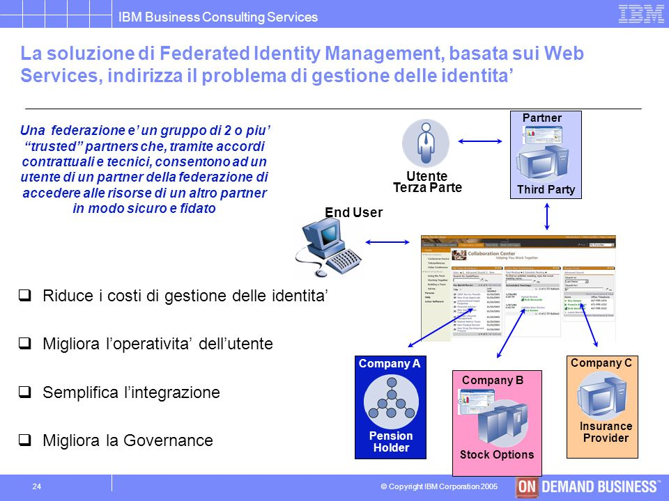 © Copyright IBM Corporation 2005 IBM Business Consulting Services 23 Nellambito di un modello di cooperazione applicativa uno dei problemi chiave e la