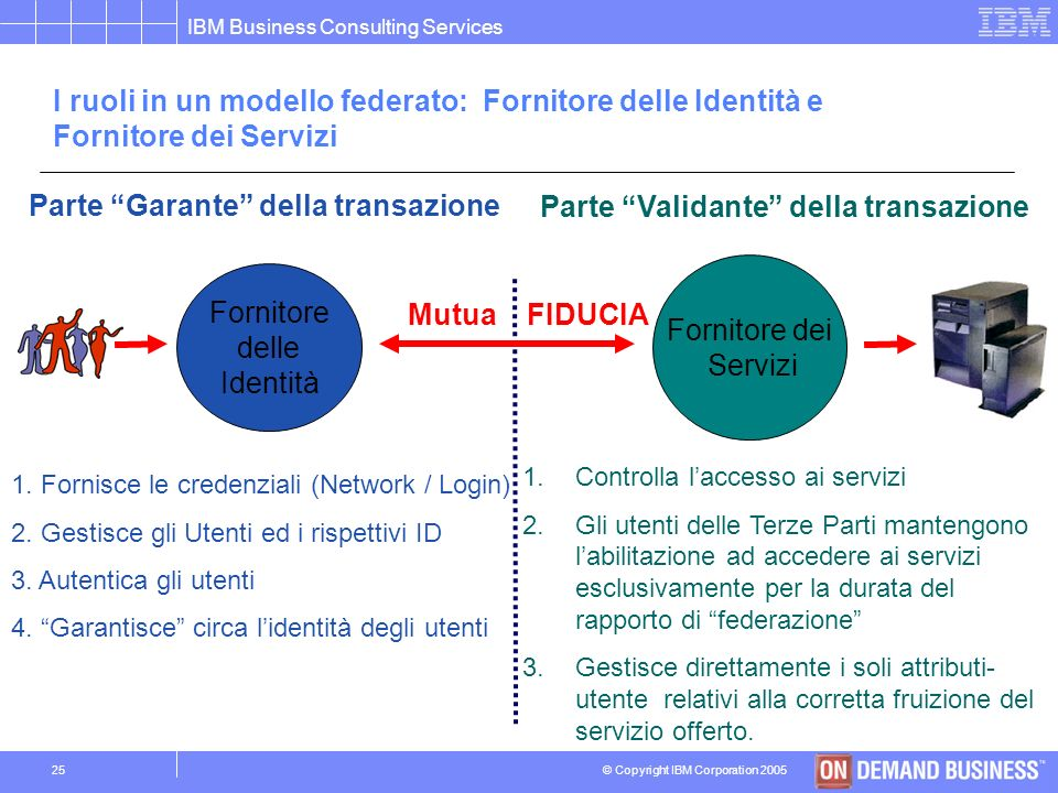 © Copyright IBM Corporation 2005 IBM Business Consulting Services 24 La soluzione di Federated Identity Management, basata sui Web Services, indirizza