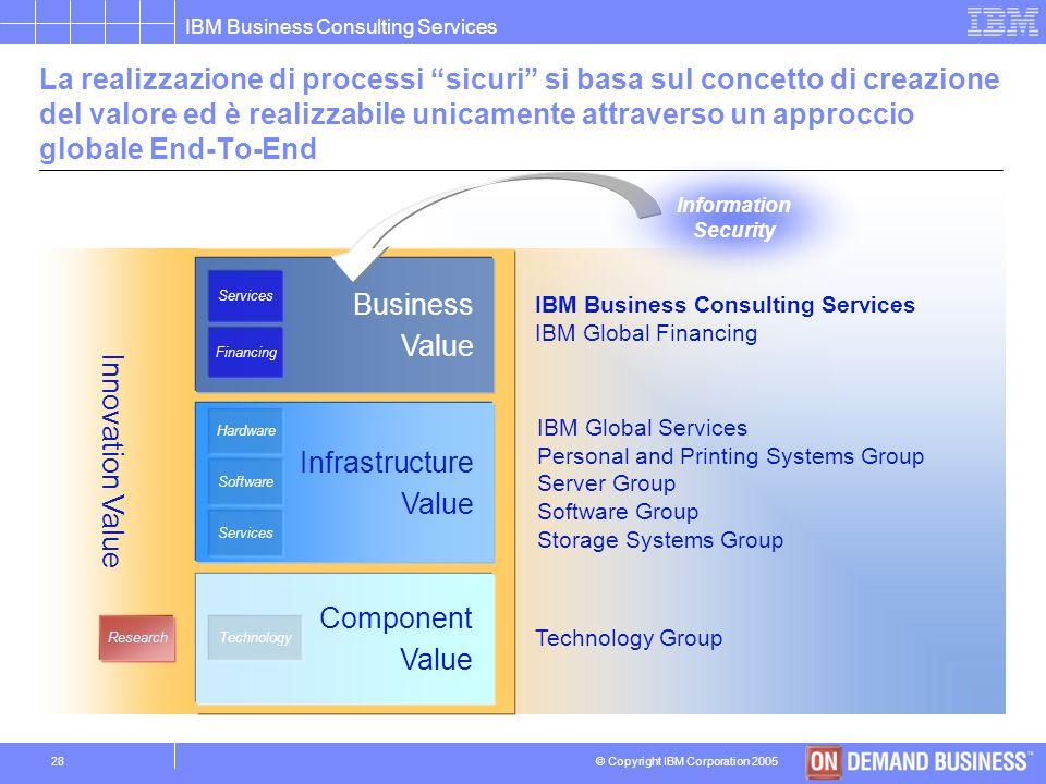 © Copyright IBM Corporation 2005 IBM Business Consulting Services 27 La protezione fisica delle infrastrutture critiche sfrutta tecnologie allavanguar