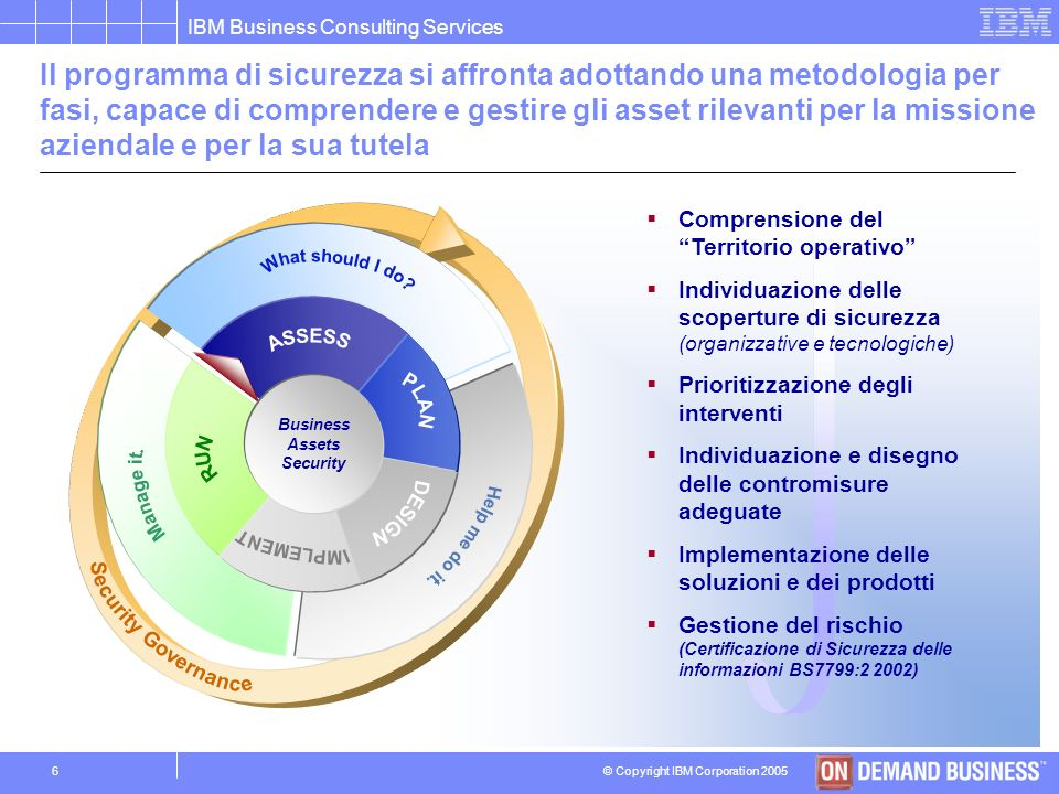 © Copyright IBM Corporation 2005 IBM Business Consulting Services 5 Resilience Disegno di unarchitettura di business che supporta ed estende la flessi