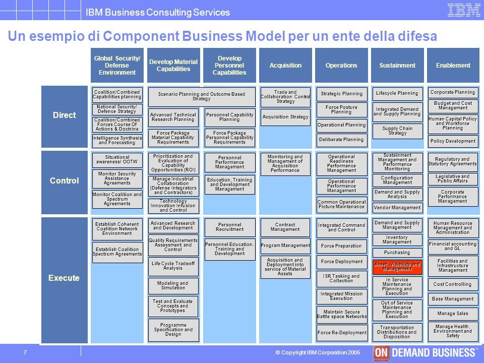 © Copyright IBM Corporation 2005 IBM Business Consulting Services 6 Il programma di sicurezza si affronta adottando una metodologia per fasi, capace d