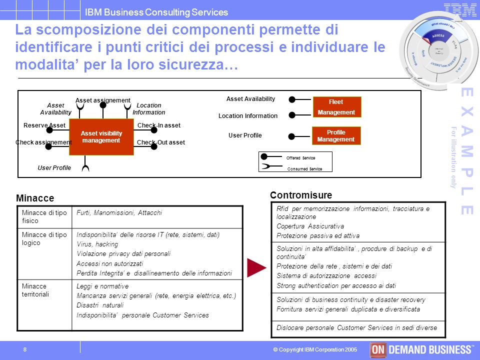 © Copyright IBM Corporation 2005 IBM Business Consulting Services 7 Un esempio di Component Business Model per un ente della difesa Control Direct Exe