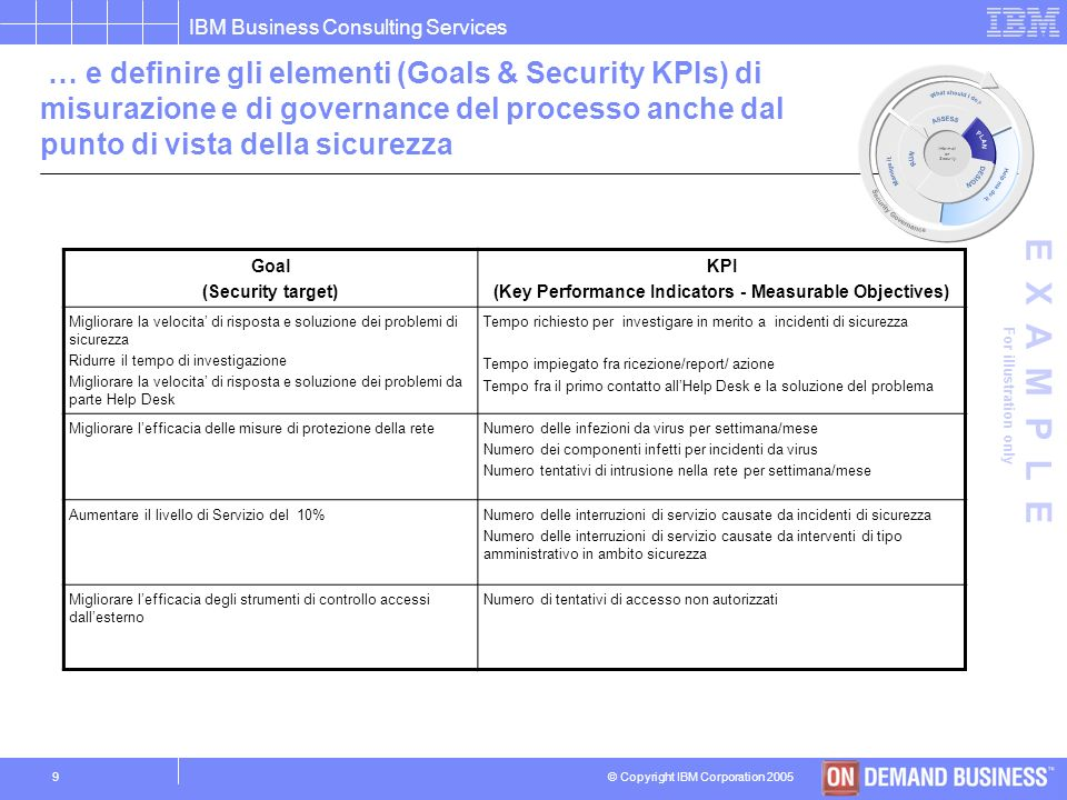 © Copyright IBM Corporation 2005 IBM Business Consulting Services 8 Informati on Security La scomposizione dei componenti permette di identificare i p
