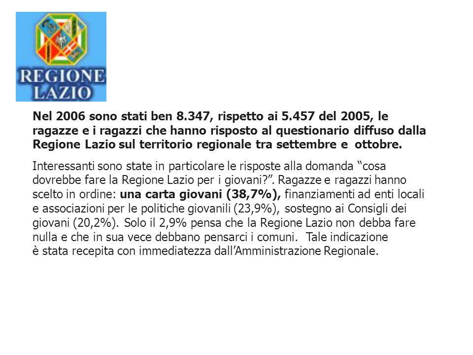Nel 2006 sono stati ben 8.347, rispetto ai 5.457 del 2005, le ragazze e i ragazzi che hanno risposto al questionario diffuso dalla Regione Lazio sul territorio regionale tra settembre e ottobre.
