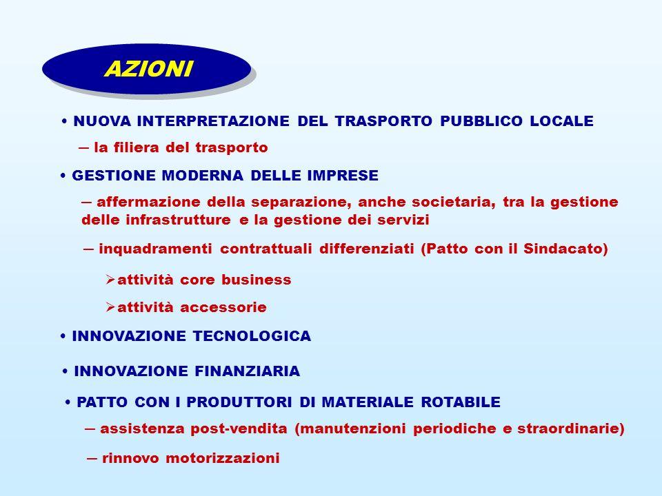 NUOVA INTERPRETAZIONE DEL TRASPORTO PUBBLICO LOCALE la filiera del trasporto AZIONI GESTIONE MODERNA DELLE IMPRESE affermazione della separazione, anche societaria, tra la gestione delle infrastrutture e la gestione dei servizi inquadramenti contrattuali differenziati (Patto con il Sindacato) attività core business attività accessorie INNOVAZIONE FINANZIARIA INNOVAZIONE TECNOLOGICA PATTO CON I PRODUTTORI DI MATERIALE ROTABILE assistenza post-vendita (manutenzioni periodiche e straordinarie) rinnovo motorizzazioni