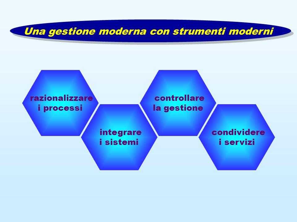 razionalizzare i processi controllare la gestione integrare i sistemi condividere i servizi Una gestione moderna con strumenti moderni