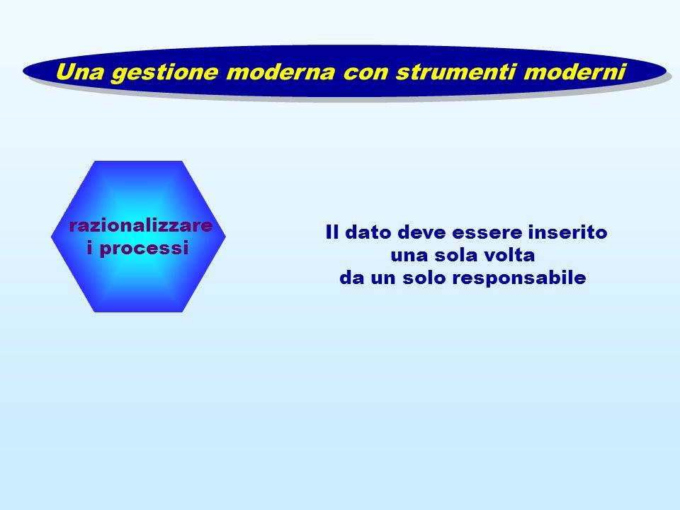 razionalizzare i processi Il dato deve essere inserito una sola volta da un solo responsabile Una gestione moderna con strumenti moderni