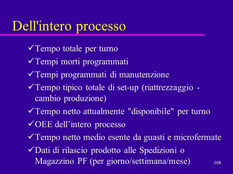 108 Dell'intero processo Tempo totale per turno Tempi morti programmati Tempi programmati di manutenzione Tempo tipico totale di set-up (riattrezzaggi