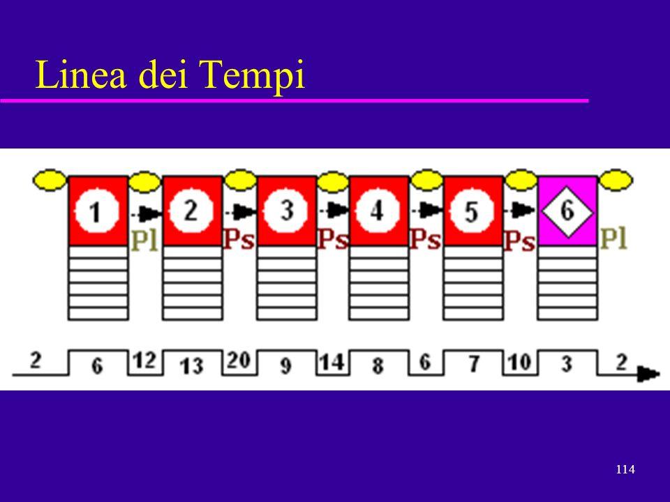 114 Linea dei Tempi
