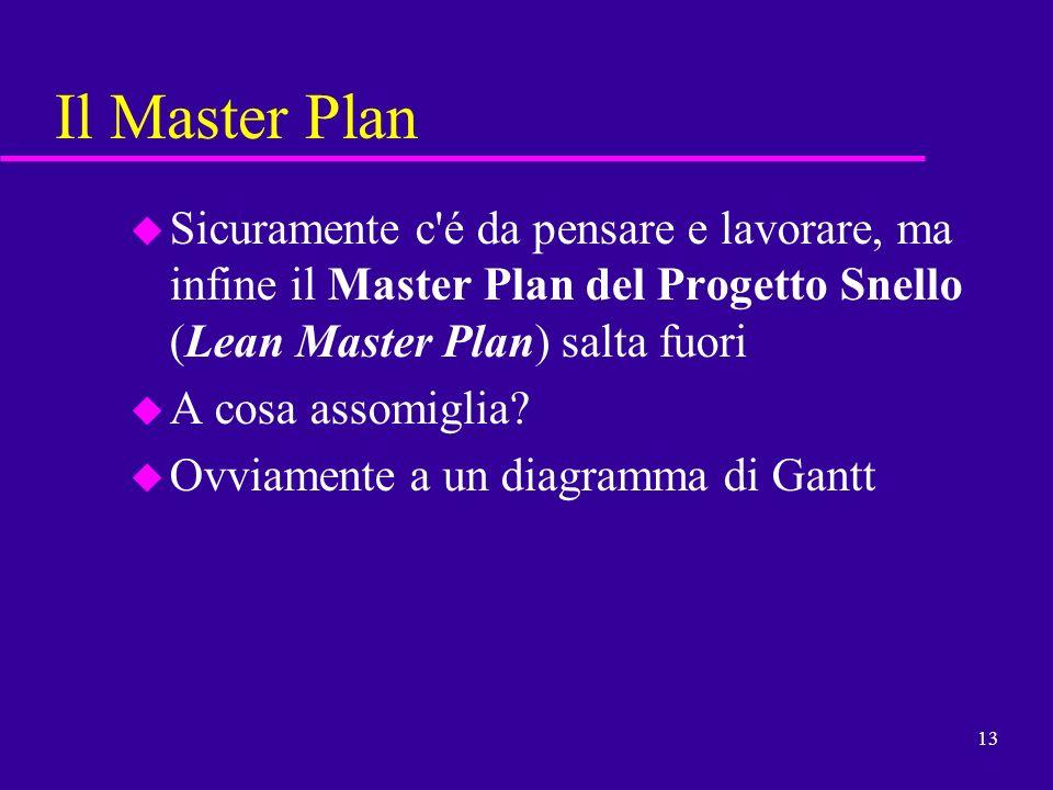 13 Il Master Plan u Sicuramente c'é da pensare e lavorare, ma infine il Master Plan del Progetto Snello (Lean Master Plan) salta fuori u A cosa assomi