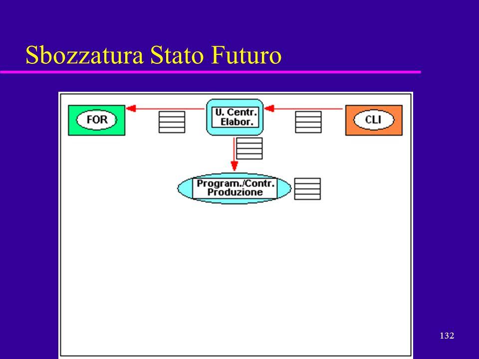 132 Sbozzatura Stato Futuro Partenza