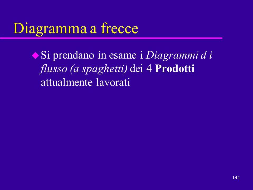 144 Diagramma a frecce u Si prendano in esame i Diagrammi d i flusso (a spaghetti) dei 4 Prodotti attualmente lavorati