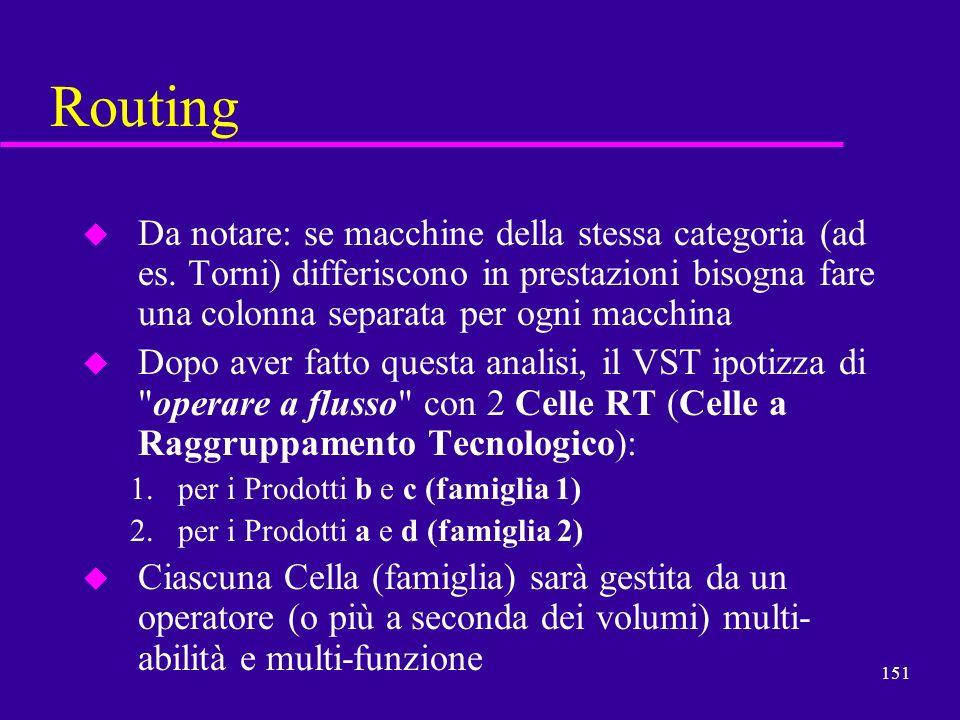 151 Routing u Da notare: se macchine della stessa categoria (ad es. Torni) differiscono in prestazioni bisogna fare una colonna separata per ogni macc