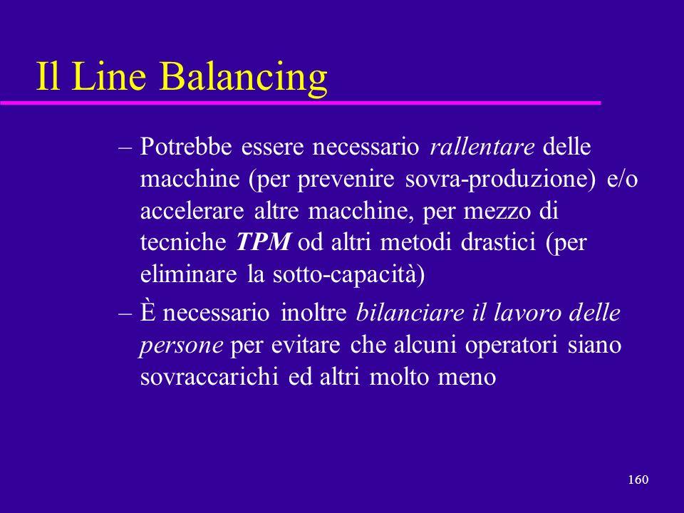 160 Il Line Balancing –Potrebbe essere necessario rallentare delle macchine (per prevenire sovra-produzione) e/o accelerare altre macchine, per mezzo