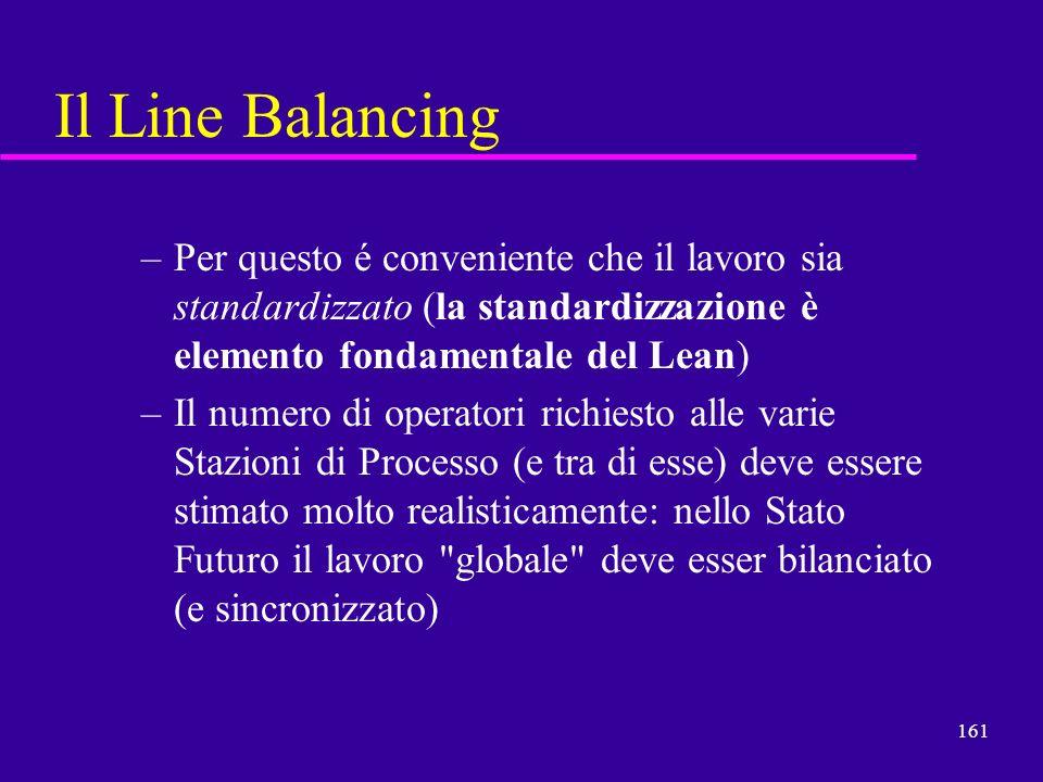 161 Il Line Balancing –Per questo é conveniente che il lavoro sia standardizzato (la standardizzazione è elemento fondamentale del Lean) –Il numero di