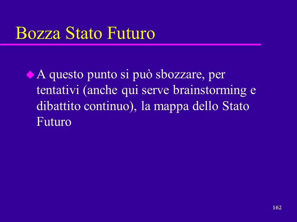 162 Bozza Stato Futuro u A questo punto si può sbozzare, per tentativi (anche qui serve brainstorming e dibattito continuo), la mappa dello Stato Futu