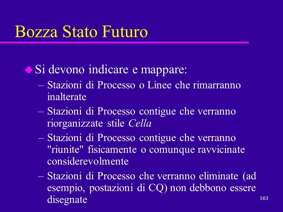 163 Bozza Stato Futuro u Si devono indicare e mappare: –Stazioni di Processo o Linee che rimarranno inalterate –Stazioni di Processo contigue che verr